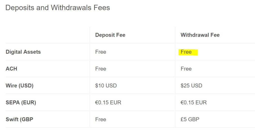 Coinbase Pro offers FREE withdrawal fees for Digital Assets like Bitcoin