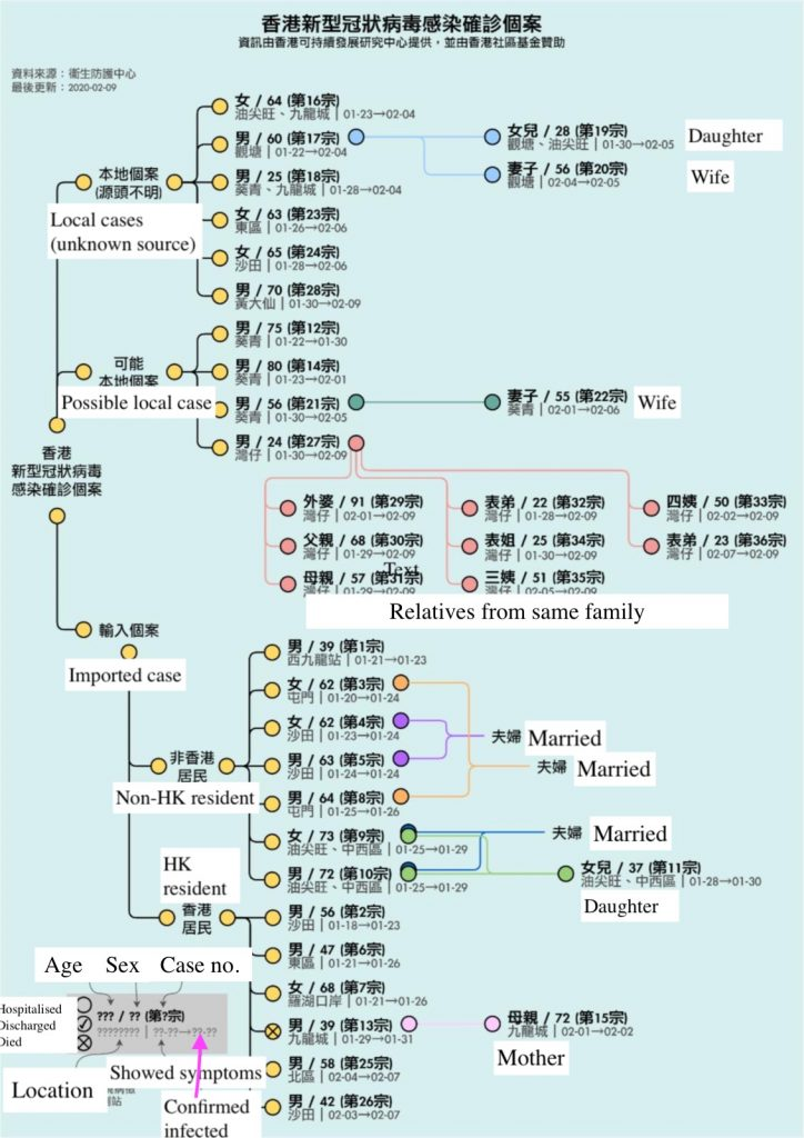 Chart showing confirmed cases in Hong Kong