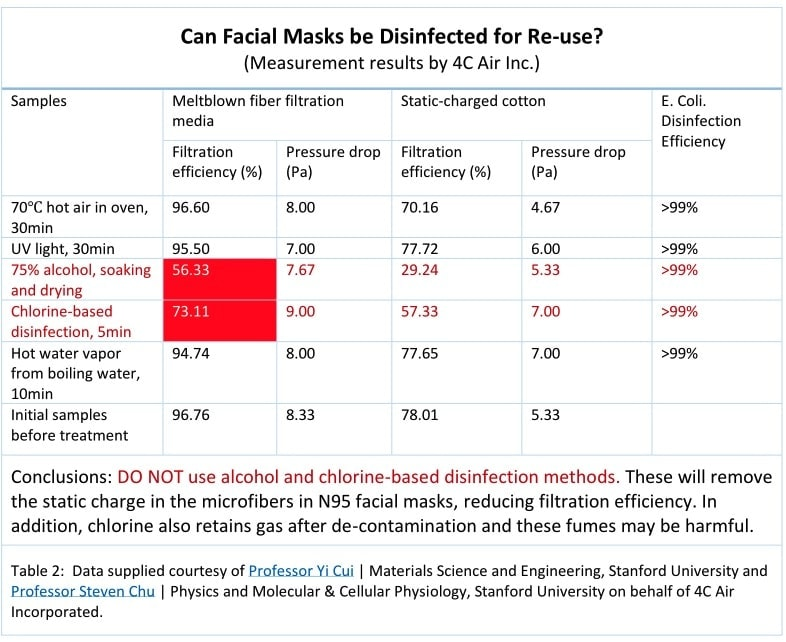 Stanford study-disinfecting masks